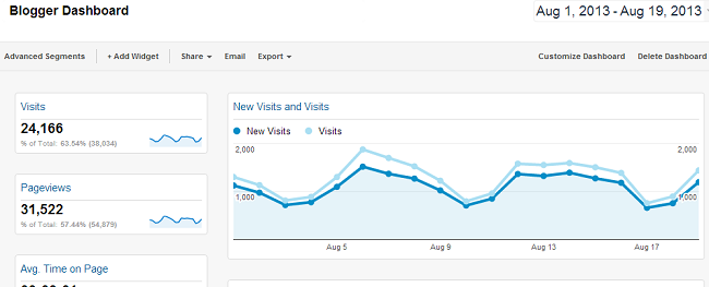 Google Analytics Blogger Dashboard